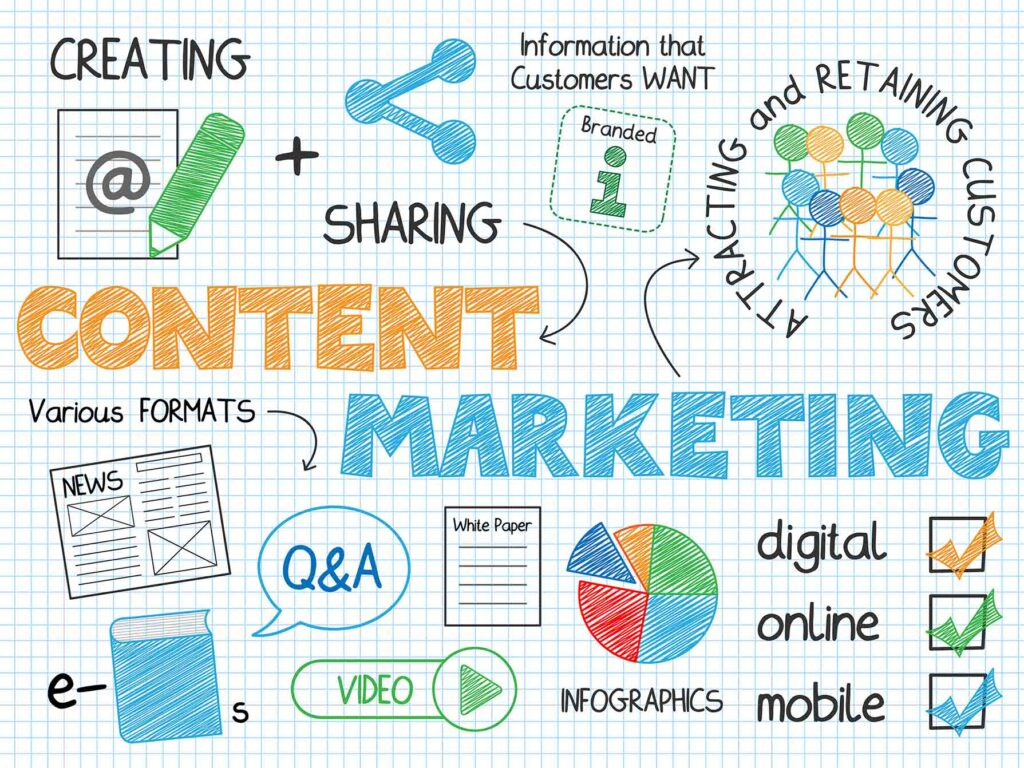Content Marketing – an effective way to connect with business prospects